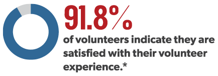 Volunteer satisfaction